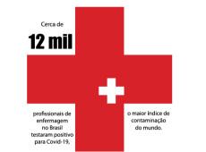 Conde e Carvall: Score! Maior índice mundial de enfermeiros contaminados