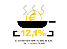 Conde e Carvall: Score! Queda na zona do euro