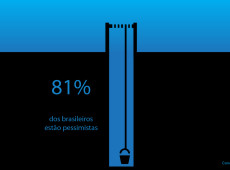 Conde e Carvall: Score! Brasileiros pessimistas