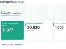 Portal do governo sobre coronavírus volta ao ar, mas esconde total de óbitos e casos confirmados