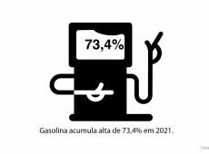 Conde e Carvall: Score! Combustível já subiu 73% desde o começo do ano