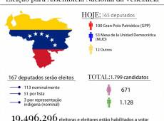 Venezuelanos votam em eleições legislativas com 'sabor' de presidenciais