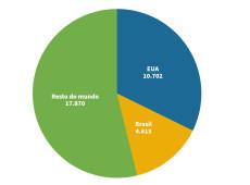 Mortos pelo coronavírus: EUA de Trump e Brasil de Bolsonaro concentram quase metade das mortes da última semana