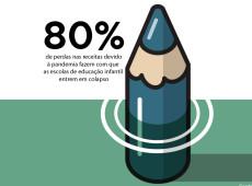Conde e Carvall: Score! Educação infantil em colapso